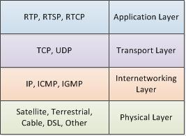 IPTV TheProtocolStack